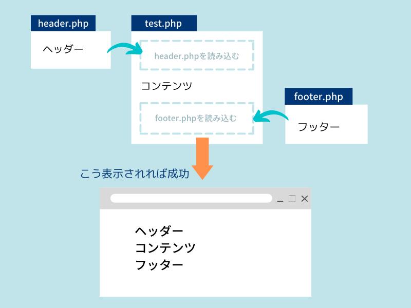 PHPインクルードの確認