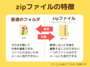 zipファイルの特徴